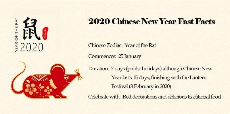 Celebrate Chinese New Year. 2020 Lunar New Year. Spring Festival traditions
